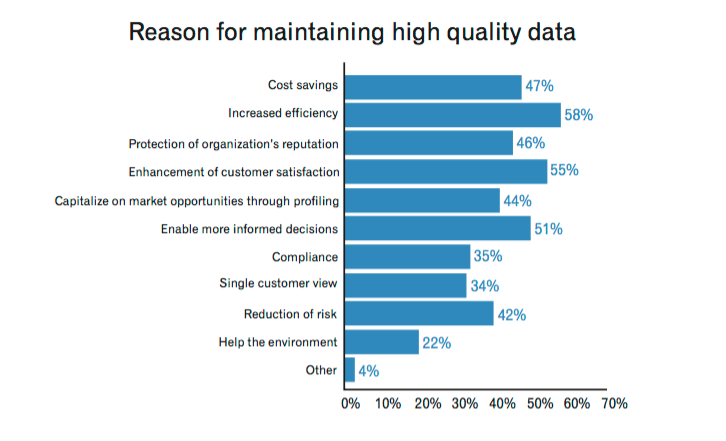 Reasons for quality data